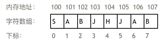 算法通关数组