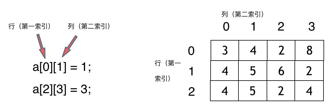 算法通关数组2
