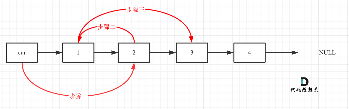 24.两两交换链表中的节点1