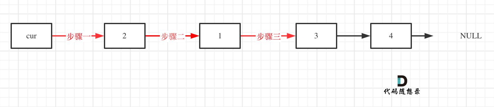 24.两两交换链表中的节点3