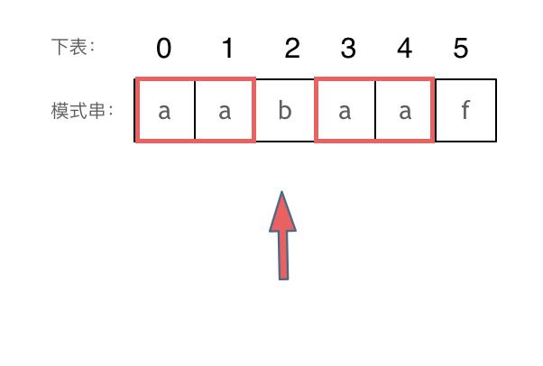 KMP精讲2
