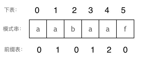KMP精讲8